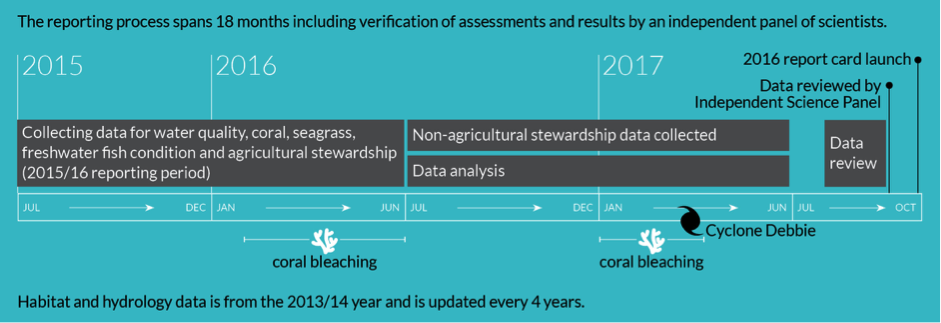 Image showing what data is collected.