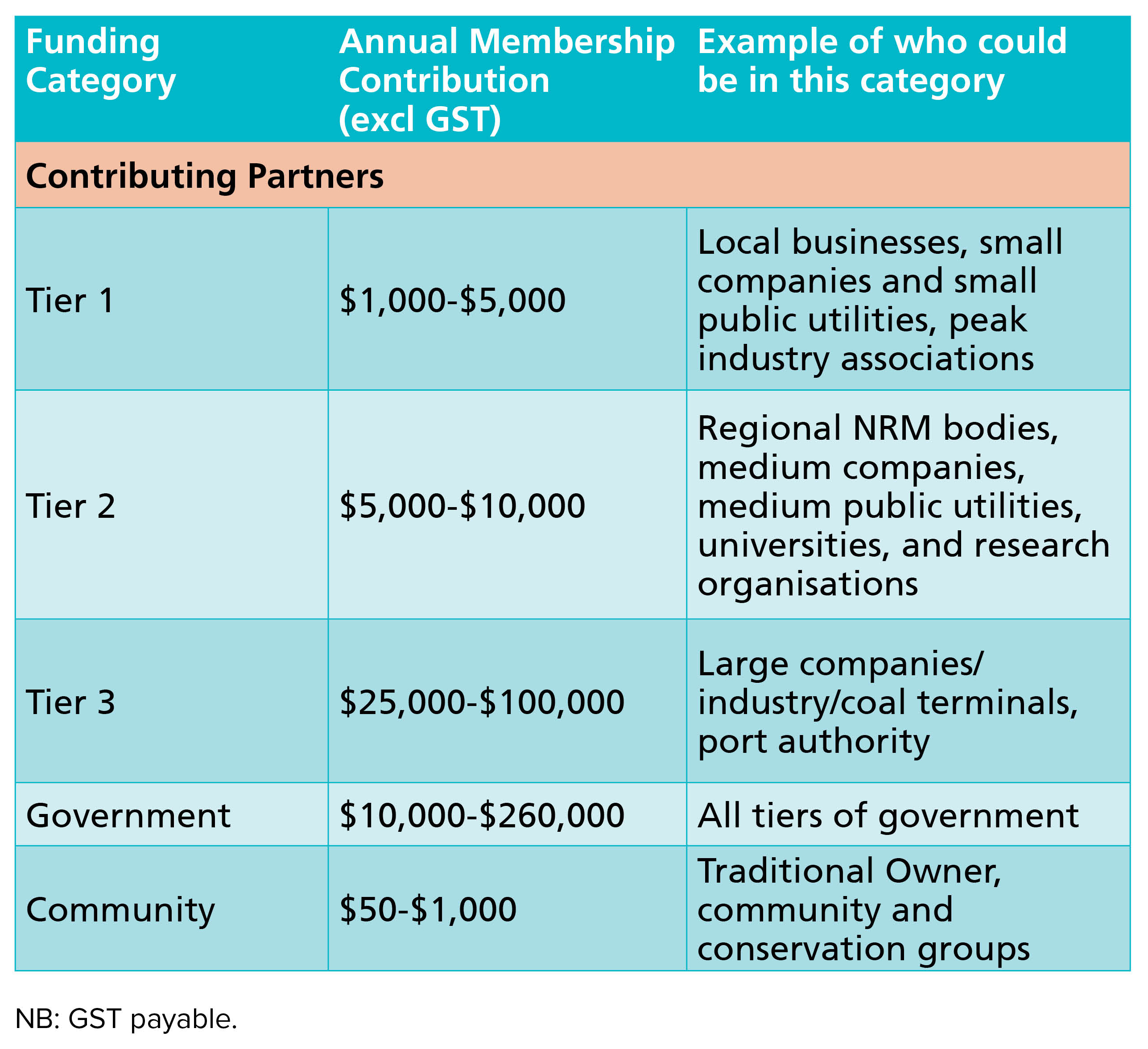Table of membership contributions.