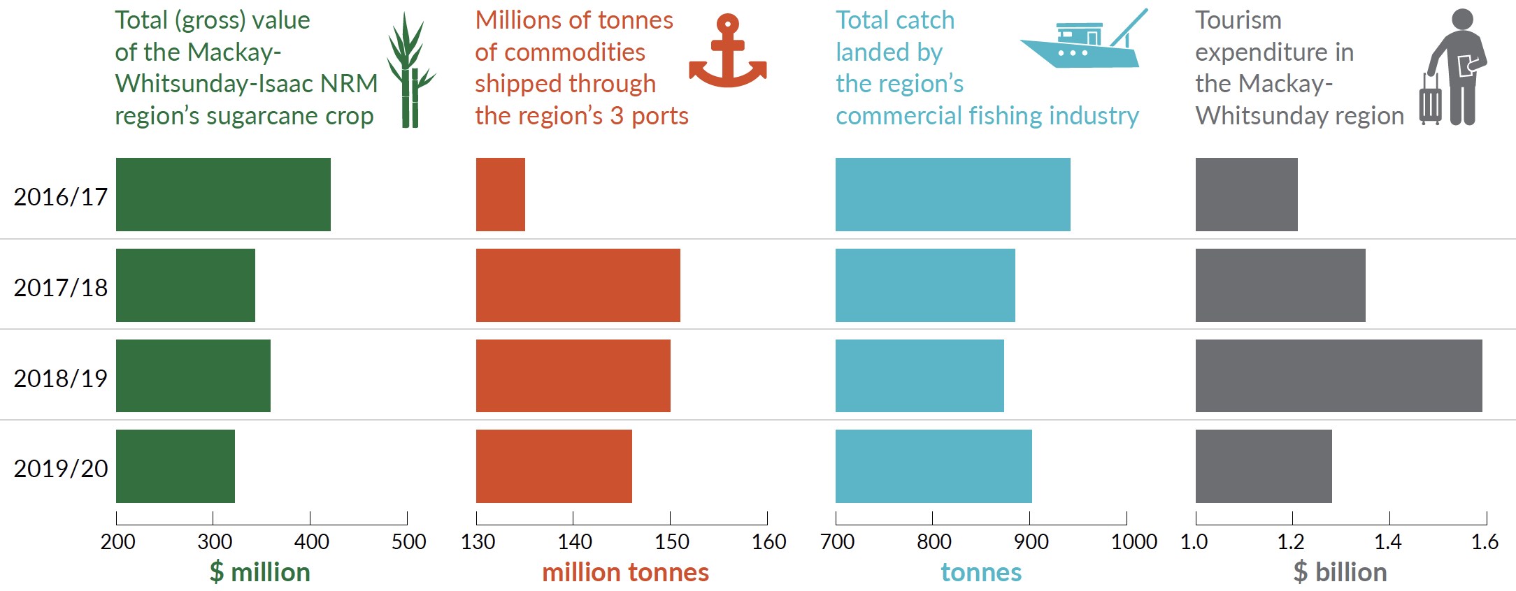 Graph of sugarcane crop, commodities shipped, total fish catch and tourism expenditure in Mackay Whitsunday.